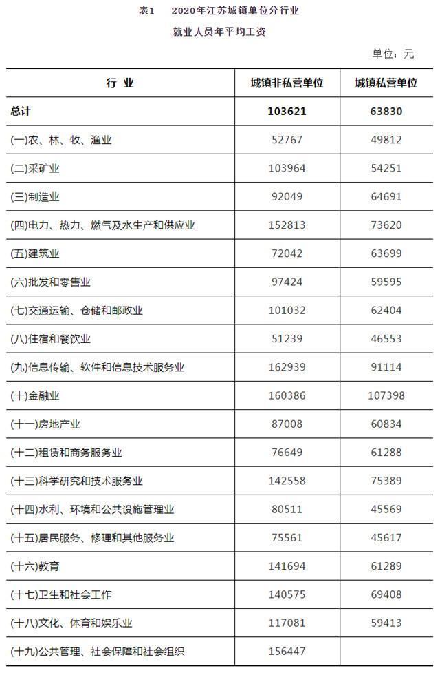 2020年江苏省平均工资超10万元!看看各行业平均工资你有没有拖后腿